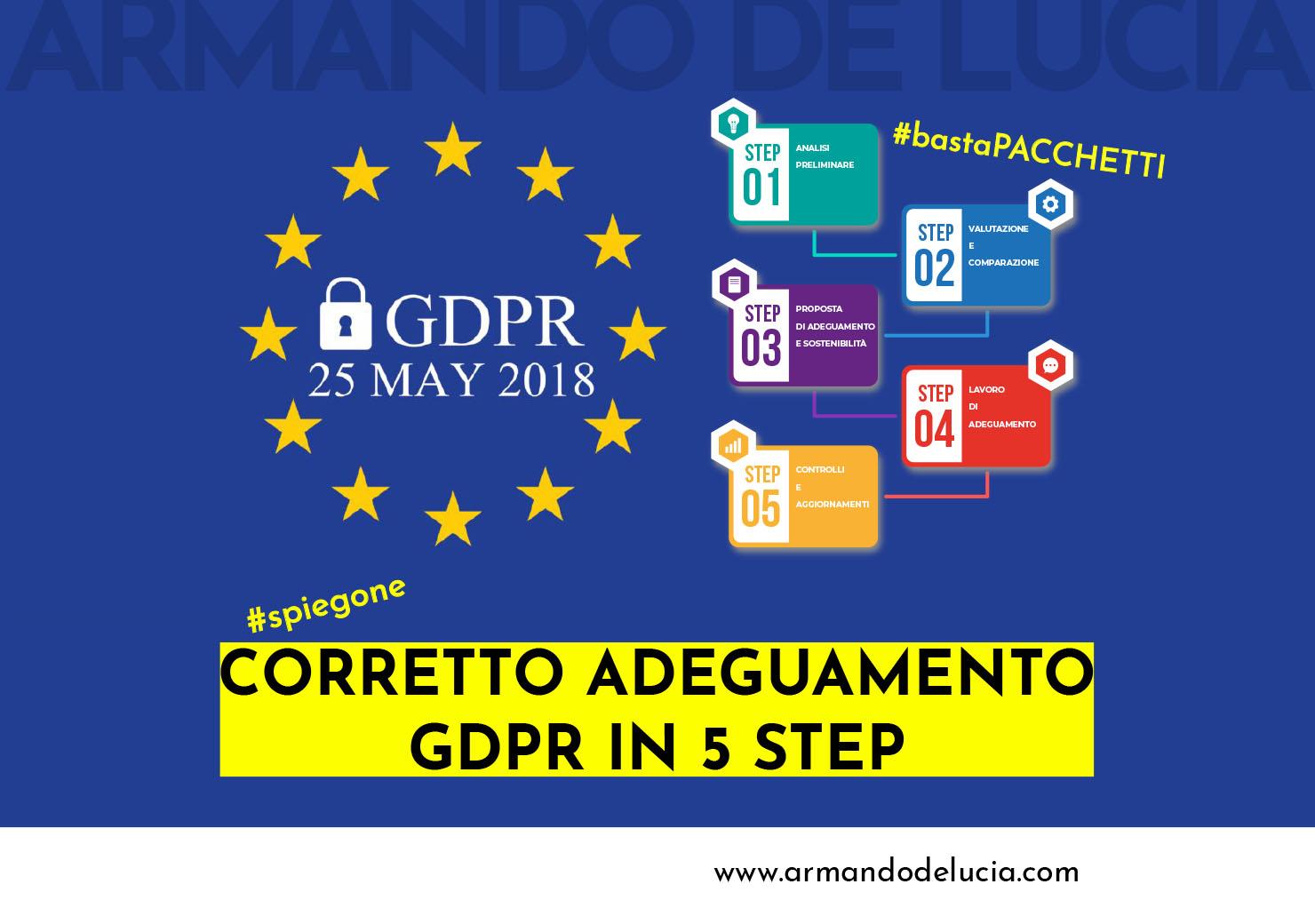 Come si svolge un giusto adeguamento privacy-GDPR [SPIEGATO BENE] - Armando De Lucia - Legale Informatico