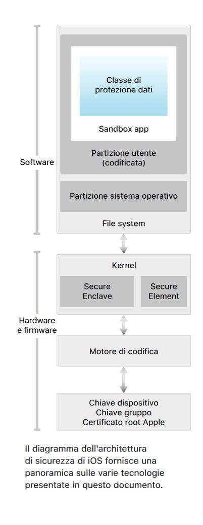 Privacy iphone 3 - Armando De Lucia - Legale Informatico - Studio Legale